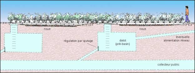 Bassin de retention maison individuelle versailles 22 - Bassin de retention pour maison individuelle ...